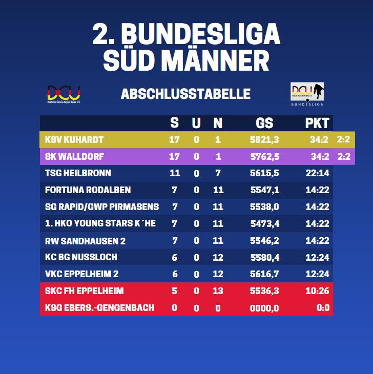 Bundesliga Tabelle 17/18